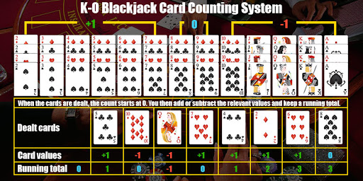 The Easiest Blackjack Card Counting System